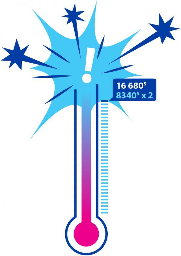 Thermomètre qui explose car l'objectif de dons à amasser dans le cadre de la Marche annuelle de Gaétan a été largement dépassé.